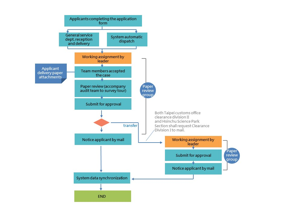 AEO Flow Chart - AEO Certification Application Process (General AEO)